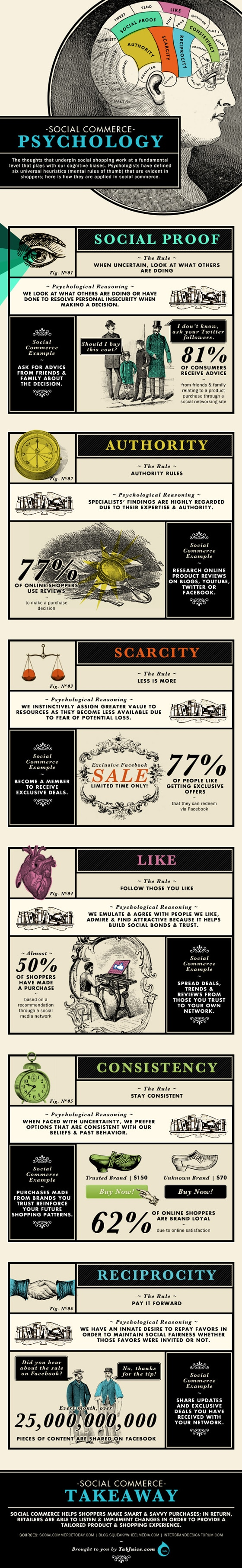 Social-Commerce-Psychology-Infographic