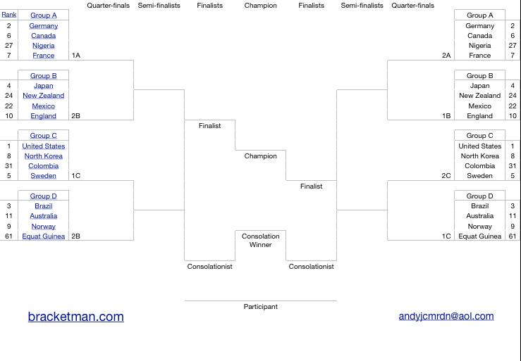 FIFA 2011 Women's World Cup Office Pool Spreadsheet