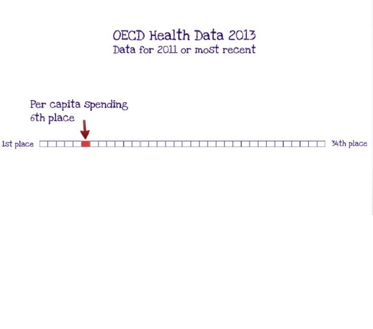 OECD - spending