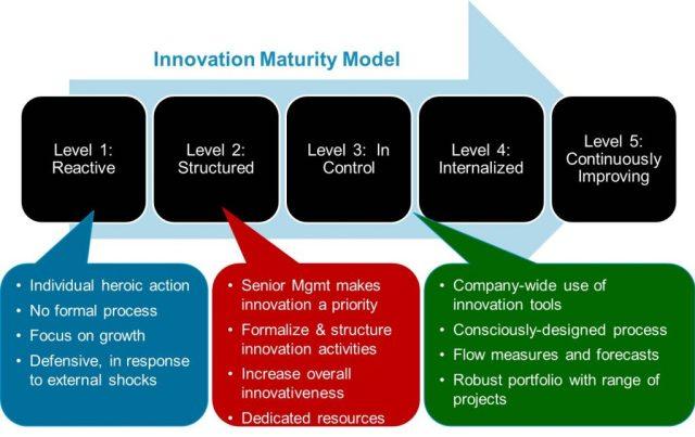 Innovation Maturity Model