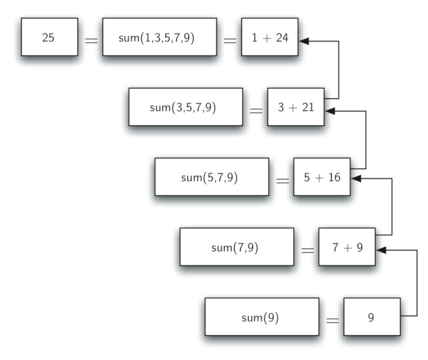 Calculating the Sum of a List of Numbers