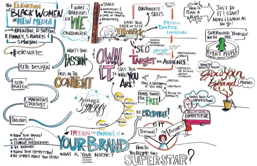 The Elevation of Black Woman in New Media Visual Notes