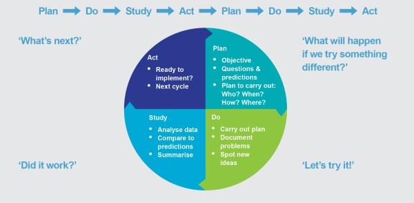 Rethinking Science Education Plan-study-act