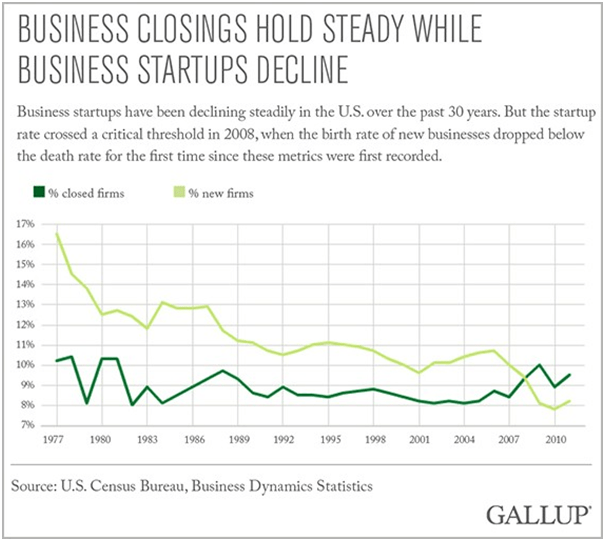 business closings steady, start ups decline