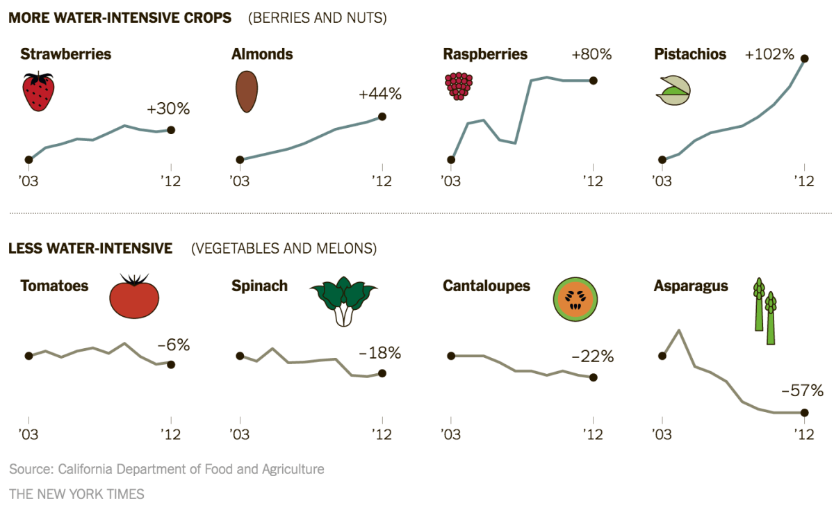 Source: California Department of Food and Agriculture. Graphic: The New York Times.