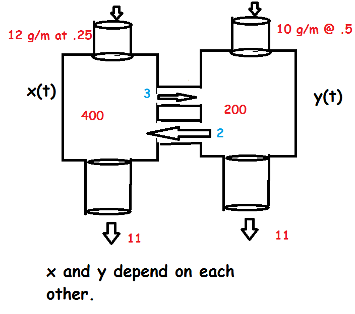 A too brief introduction to systems of differential
