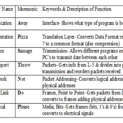 Diagram Of Osi Reference Model Diagramming Sentences Practice Lab Report  Week 3 K State Networking 1 Class