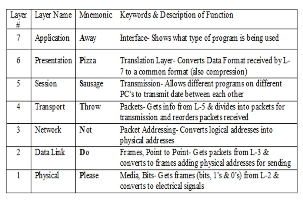 medium resolution of references hardware secrets article the osi reference model