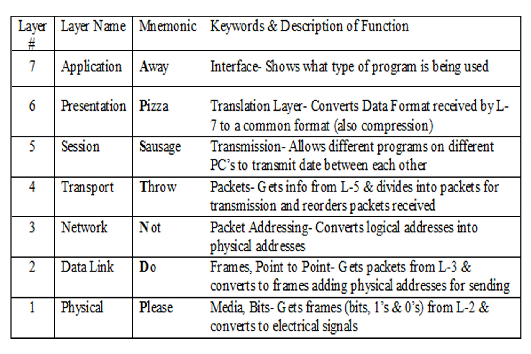 hight resolution of references hardware secrets article the osi reference model
