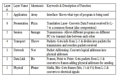 small resolution of references hardware secrets article the osi reference model