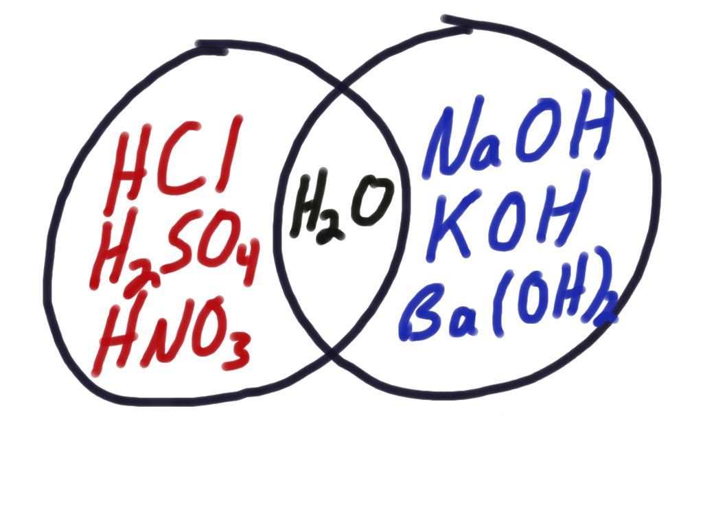 Acids And Bases For Kids