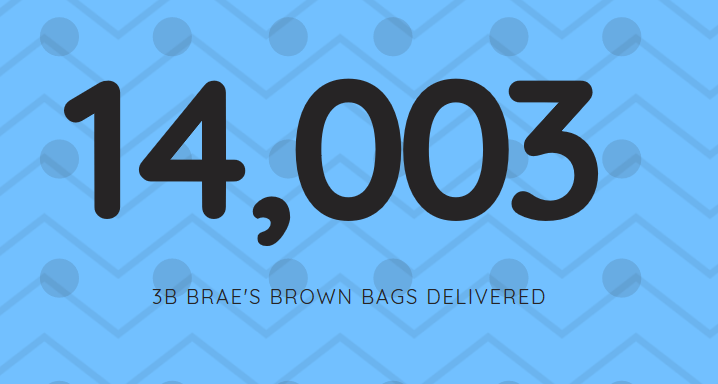 As of August 8, 2019 - 14,003 bags have been given to those in need.