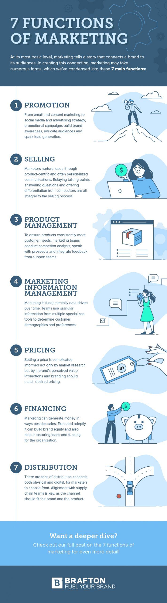 Understanding The Advertising Response Function Helps Marketers : understanding, advertising, response, function, helps, marketers, Functions, Marketing:, Field, Guide, (Infographic), Brafton