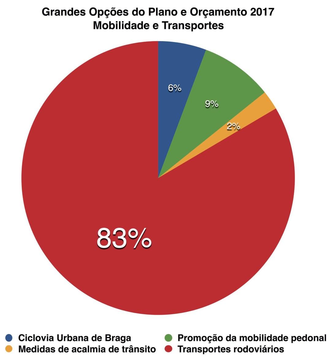 Grandes opções do orçamento municipal de Braga para 2017 nas áreas de transportes e Mobilidade