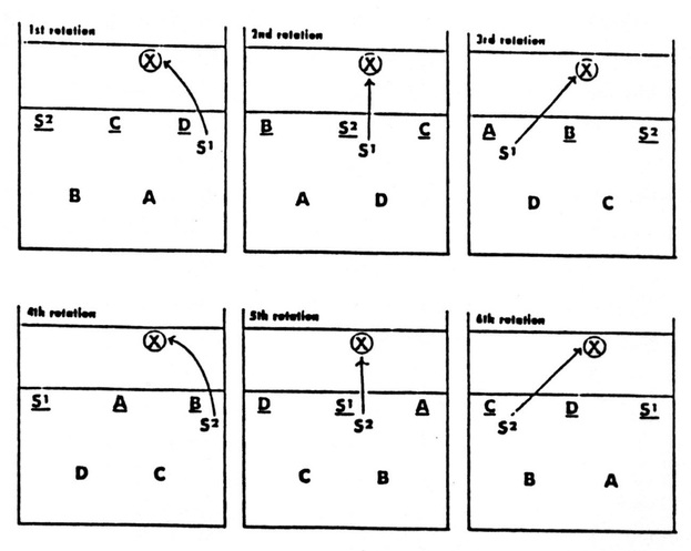 6 2 volleyball formation diagram guitar wiring diagrams 1 pickup 6-2 rotation -