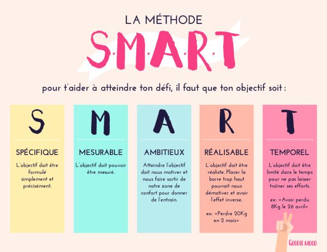 methode-SMART