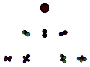 Spherical chart