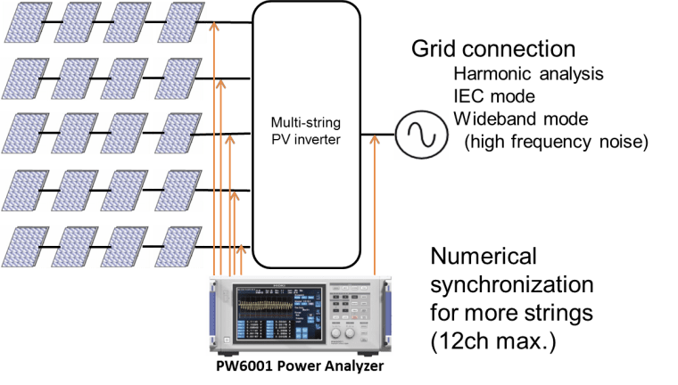 Using PW6001 for multi-string PV inverter efficiency measurement