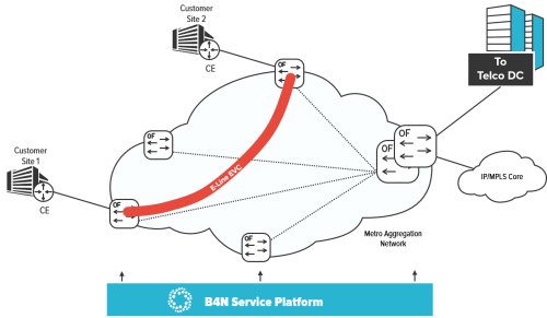 small resolution of  sdn transport