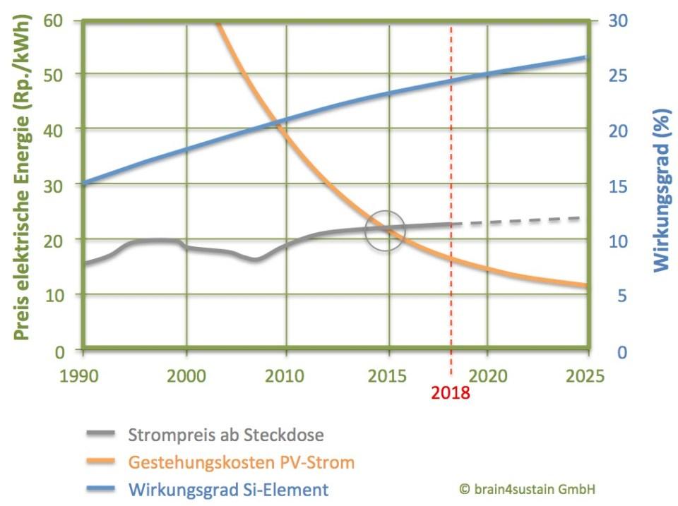Schweizer Photovoltaik erreicht Netzparität - Kosten- und Wirkungsgradentwicklung der Photovoltaik