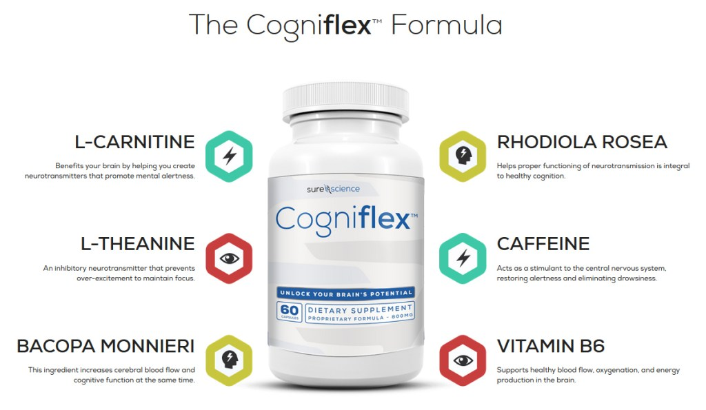 Cogniflex formula Ingredients
