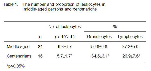 Neural control leukocyte traffic Table 1