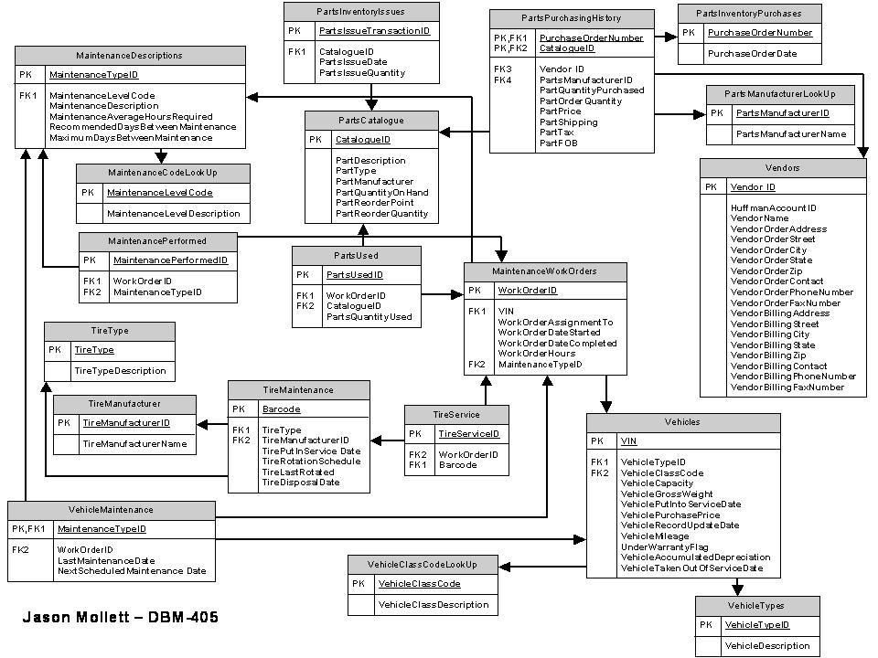 UML Use Case and Class Diagram