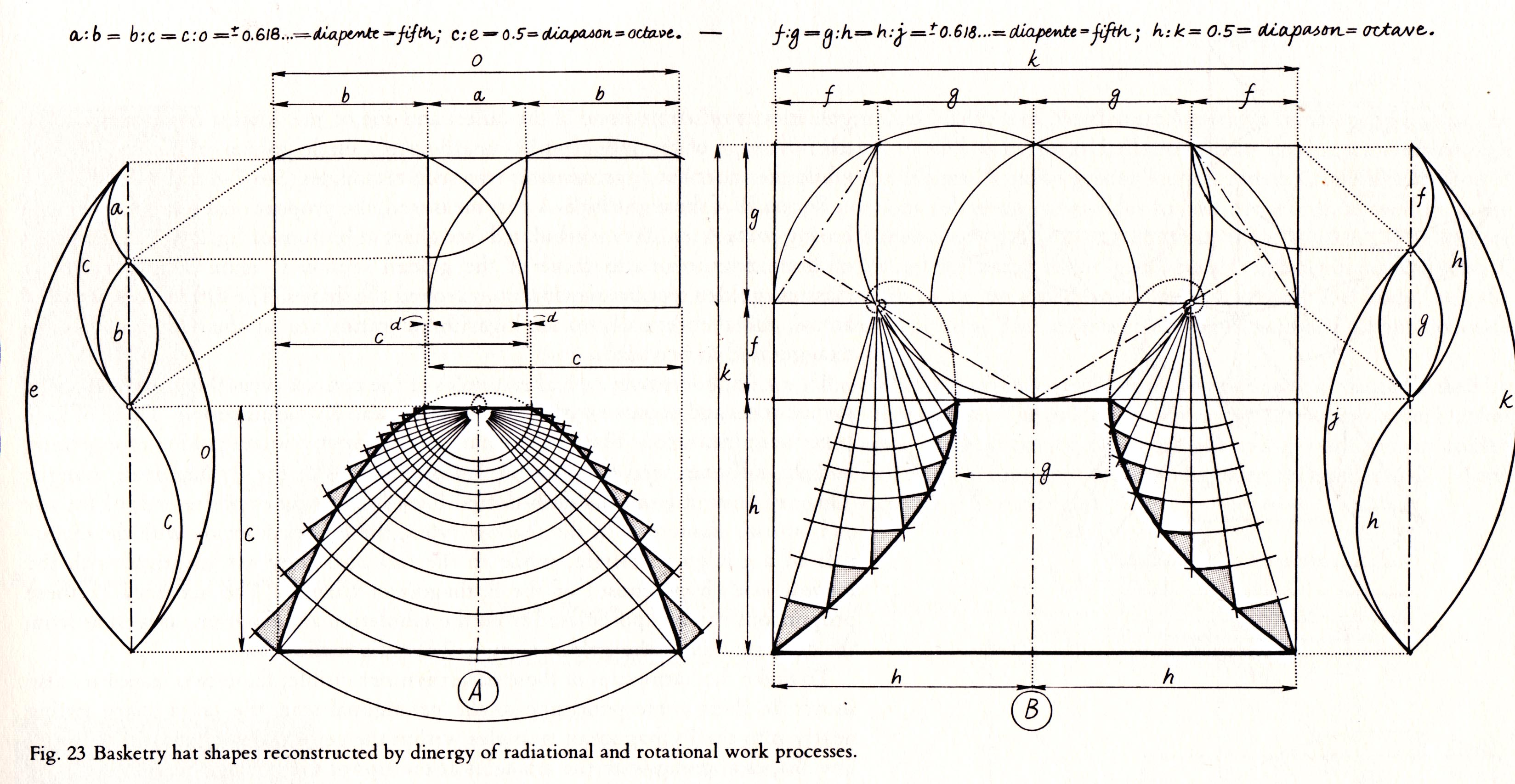 Understanding Wave Diagrams Golden Ratio