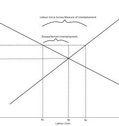 diagram 9 4 measures of disequilibrium in the labour market jpg [ 1715 x 1303 Pixel ]