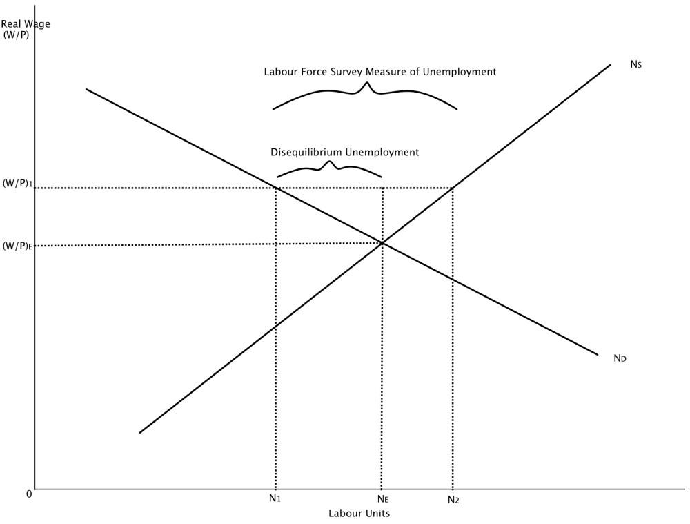 medium resolution of diagram 9 4 measures of disequilibrium in the labour market jpg