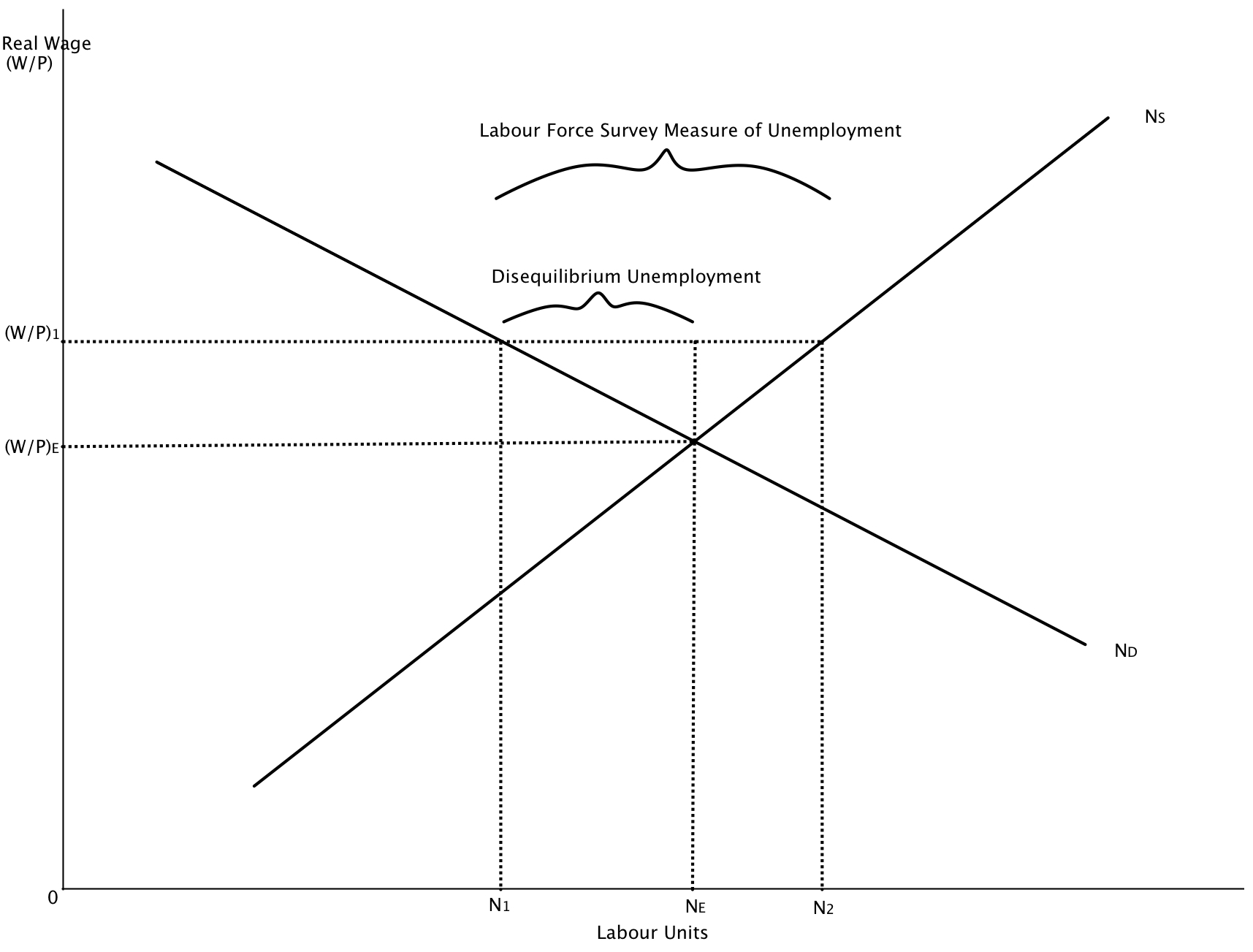hight resolution of diagram 9 4 measures of disequilibrium in the labour market jpg