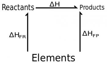Energetics and Thermodynamics