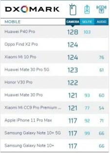 DXO top lista kvalitete kamera smartphone-a