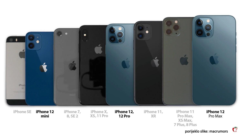 Iphone uporedba