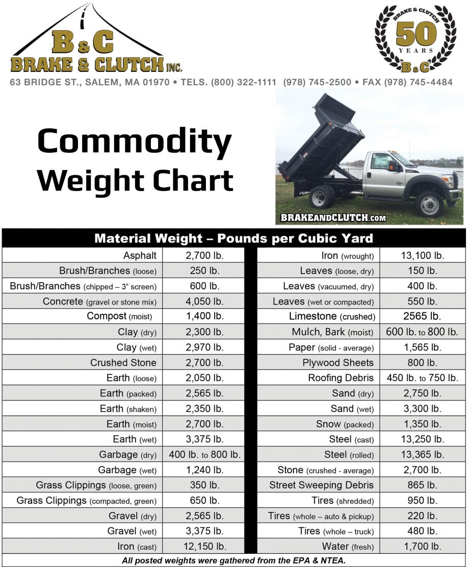 Commodity Weight Chart