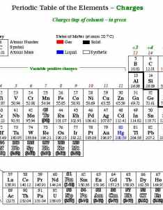 Picture also  ionic compounds rh bramblechemistry weebly