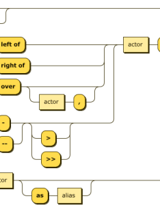 Usage also js sequence diagrams by bramp rh brampthub