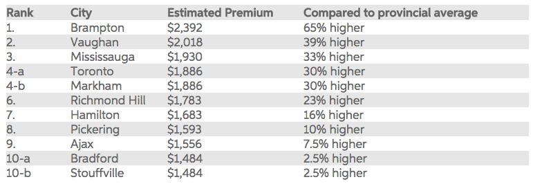 It S Official Brampton Has The Highest Insurance Premiums In Ontario