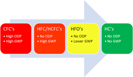 fgas-phase-down
