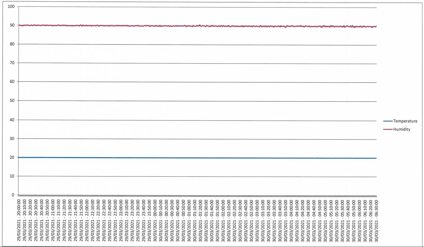 trend-20°C-90%