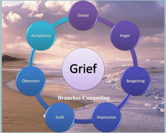 Jaimie In Japan The Grief Cycle Healing