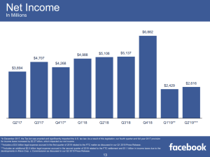 Net income FB