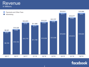 Revenue FB