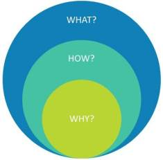 why how what sell marketing approach
