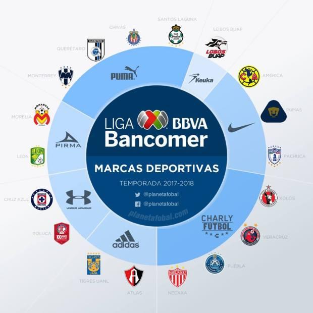 a37b9cd4bcbee A mexicana Charly Futbol, ao lado da Puma, é a líder quando cria-se o  ranking dentre as fornecedores de materiais esportivos que têm mais clubes  parceiros ...