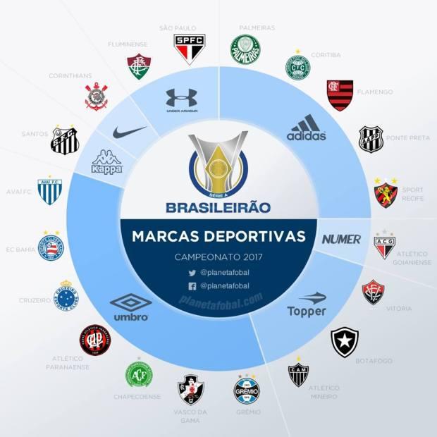 f6cfda9848911 Iniciando pelo Brasileirão, podemos perceber que a Umbro e a Adidas dominam  o mercado. A fornecedora inglesa é parceira de sete dos 20 clubes, ...