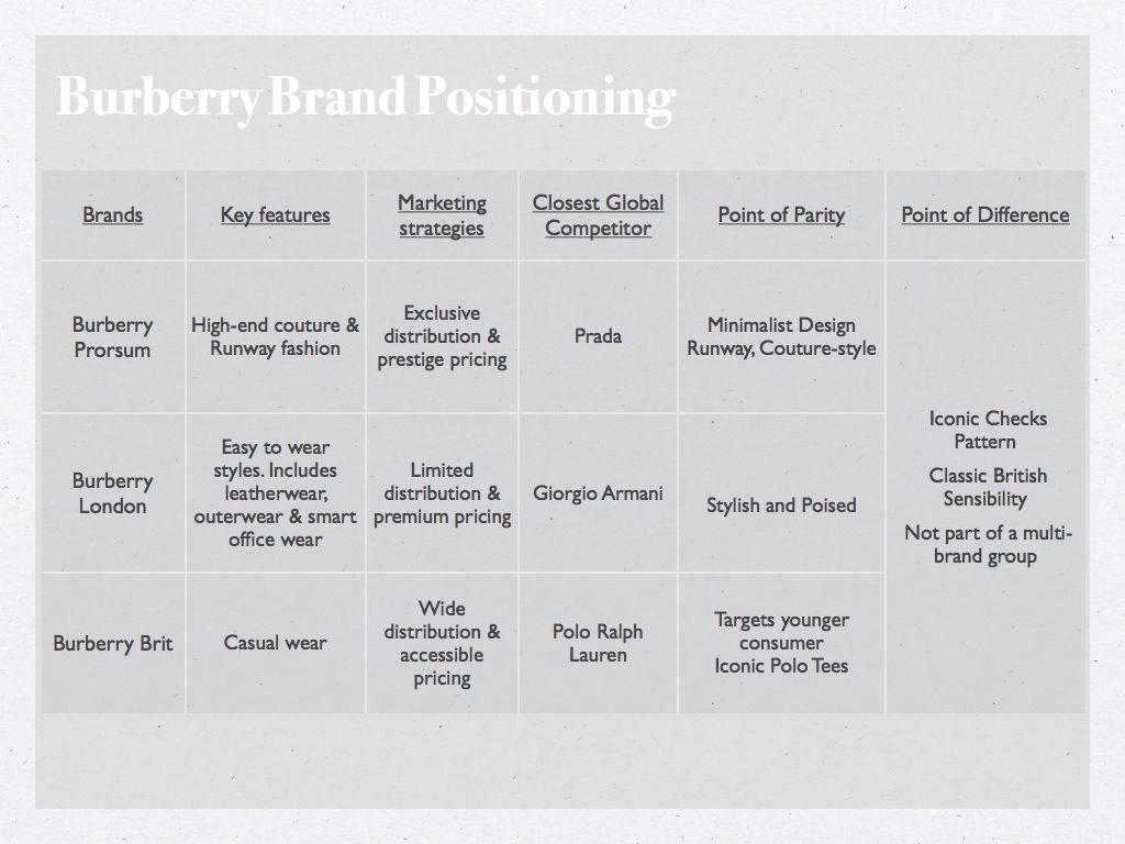 #1 Brand Identity On Burberry