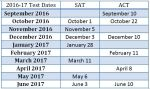 Timeline for Taking the SAT or ACT