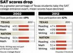 More Texas Students Take the SAT But Scores Decline