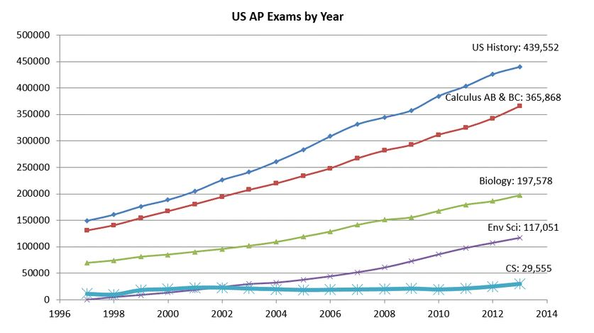 AP exams by year